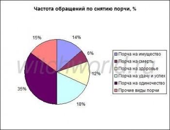Распространенность порчи по видам - диаграмма